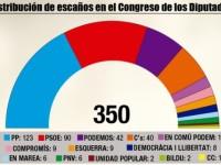 Le elezioni spagnole del 20 dicembre