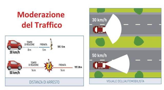 Il vantaggio principale della riduzione a 30 kmh della velocità in ambito urbano è la sicurezza. Però ci sono piccoli effetti positivi anche sul risparmio di carburante e sulle emissioni inquinanti.