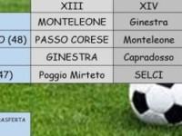 Cantalupo, Poggio Mirteto e Passo Corese lottano in Prima per il secondo posto