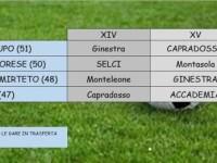 Cantalupo, Passo Corese e Poggio Mirteto: 180 minuti per conquistare il secondo posto