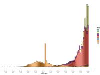 WHO. Coronavirus disease 2019 (COVID-19). Situation Report – 64